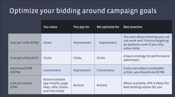 Facebook Ad Bidding Options