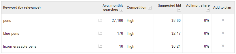 cost of keywords on google adwords