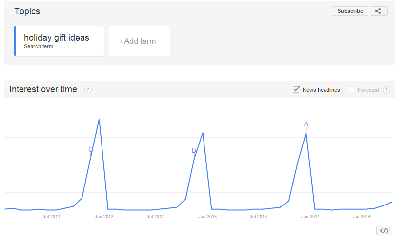 Google trends holiday season searches