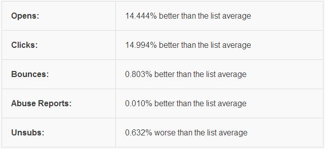 Segmented vs non segmented email stats