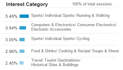 Google analytics demographics and interests reports