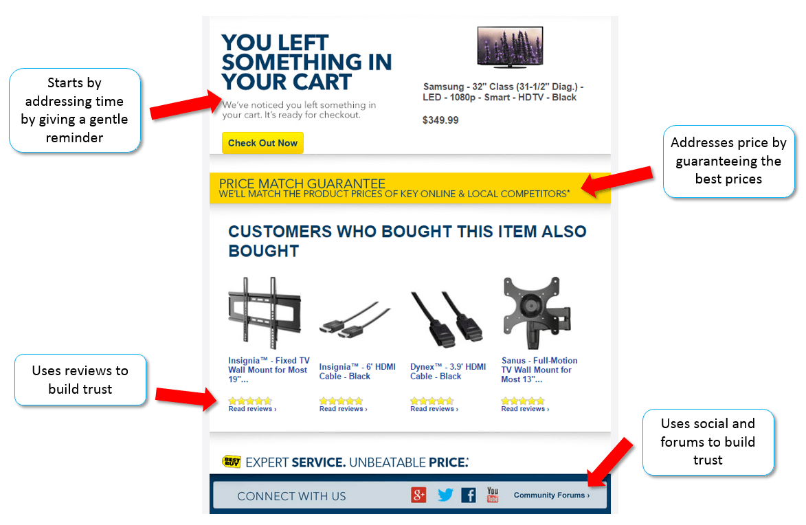 Example shopping cart abandonment email