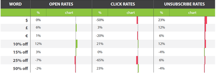 Adestra's discount rates for best email subject lines