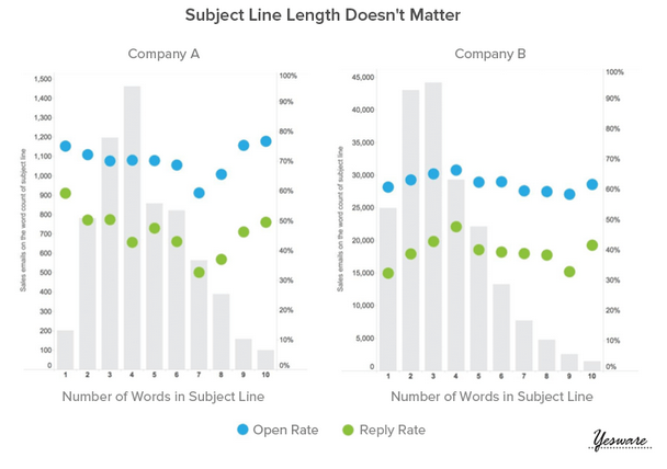 YesWare graph email subject line length