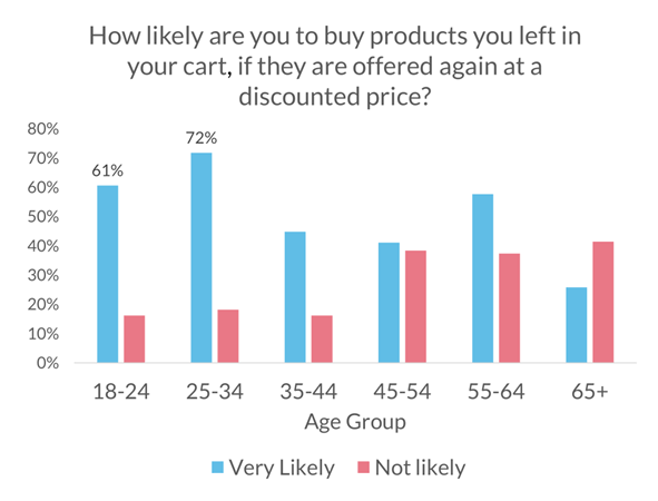 5-how-likely-are-you-to-buy