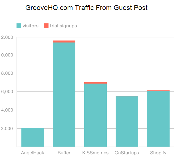 Growth Hack Results from Guest Blogging
