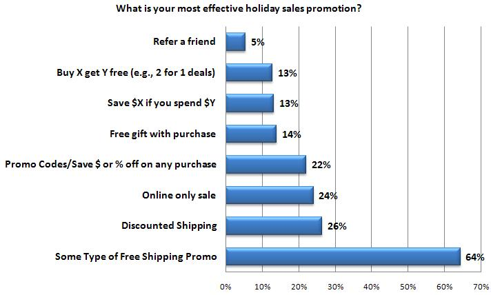 consumers-want-free-shipping-stampsdotcom