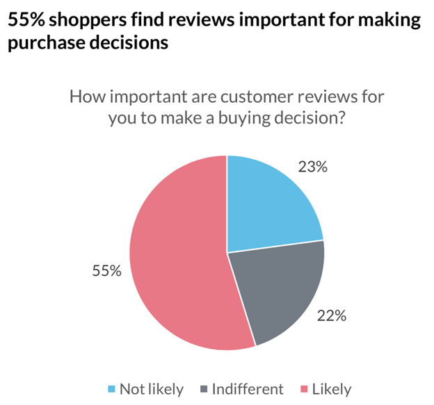 reviews-as-a-factor-in-shopping-decisions-increase-ecommerce-sales
