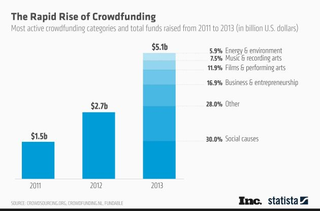 rise-of-crowdfunding