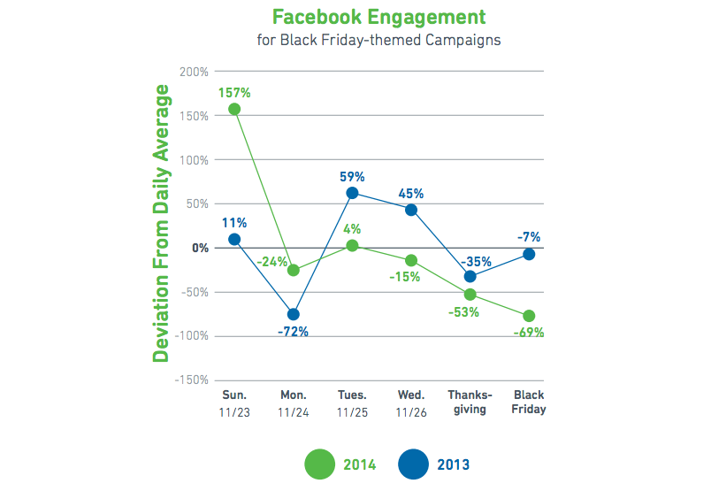 black-friday-facebook-engagement-stats-Yesware