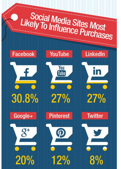 social-media-sites-influence-online-purchases