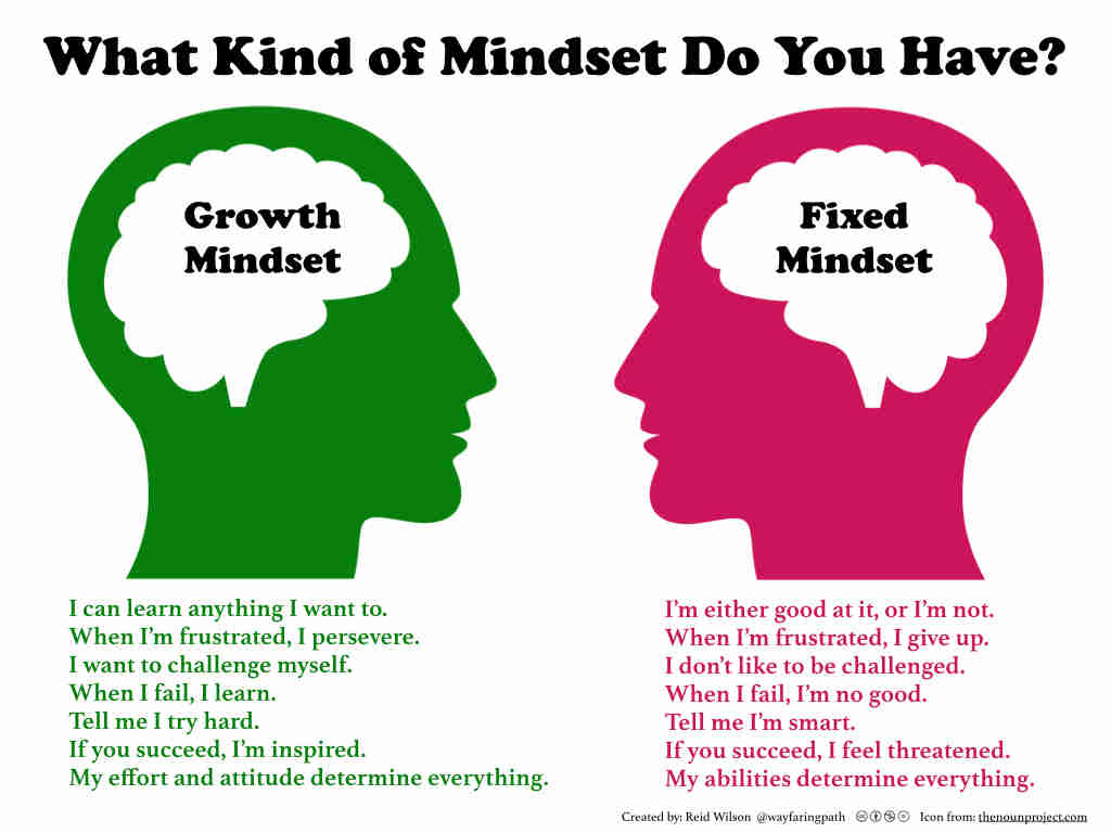 a narrative of developing a growth mindset and challenging myself to learn to grow These 8 proven mindset techniques can help you shift yourself and your life into  top gear  the truth is having a fixed mindset as the name implies, increases the  limitations you have in your  decide today, to continually focus on learning and  growing  those with a growth mindset excel with challenges.