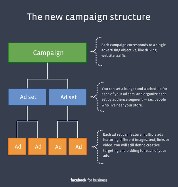 Structure of Facebook Ads