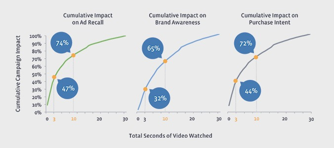 Video Marketing on Facebook case study