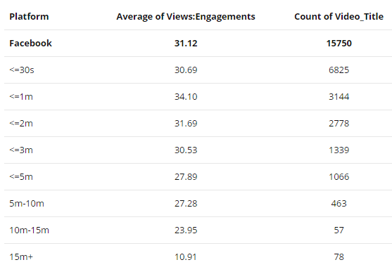 Facebook video marketing statistics