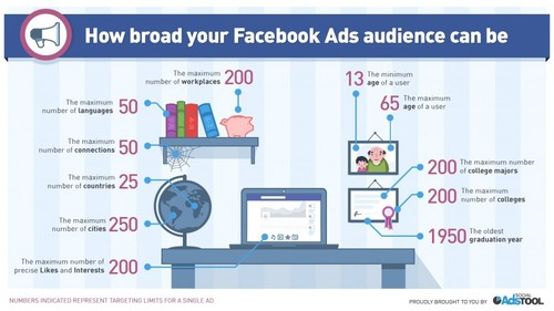 Facebook ad target audience options
