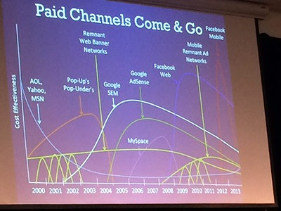 performance over time of paid channels
