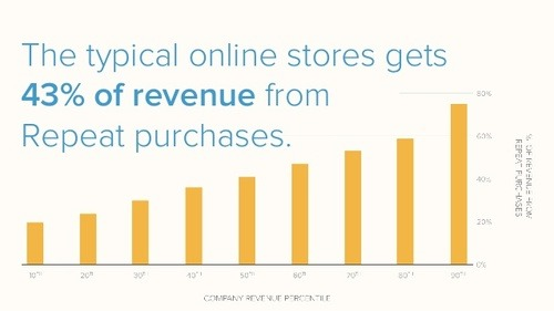business revenue from repeat customers