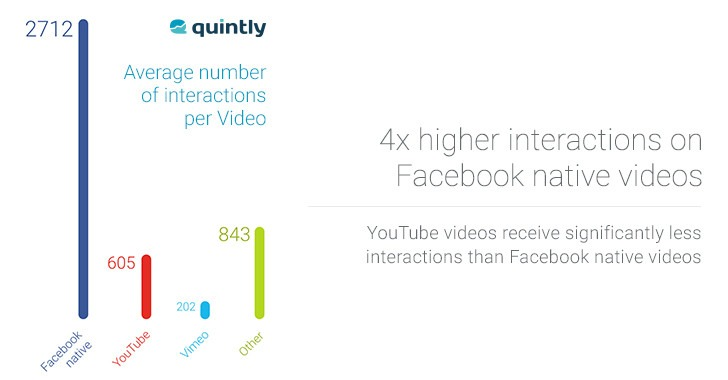 Facebook video marketing engagement results