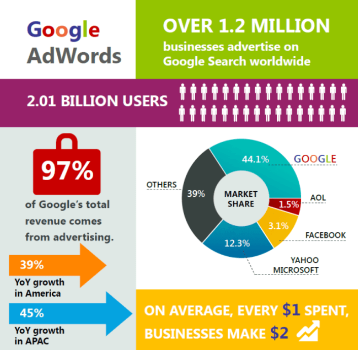 google-stats-infographic