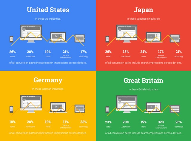 Google conversation rates per device and country