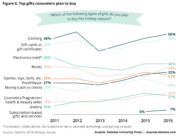 top-gifts-consumers-plan-to-buy