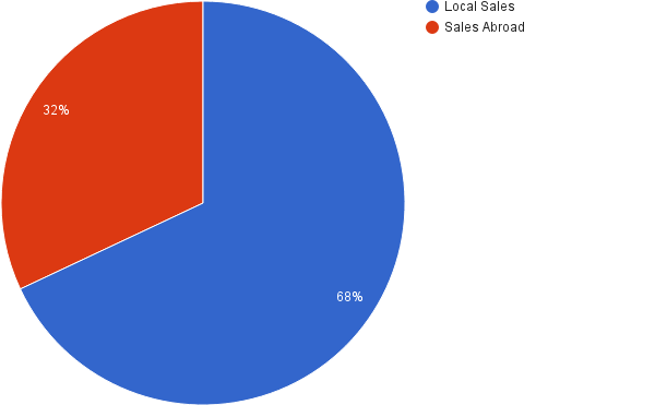 sales-abroad