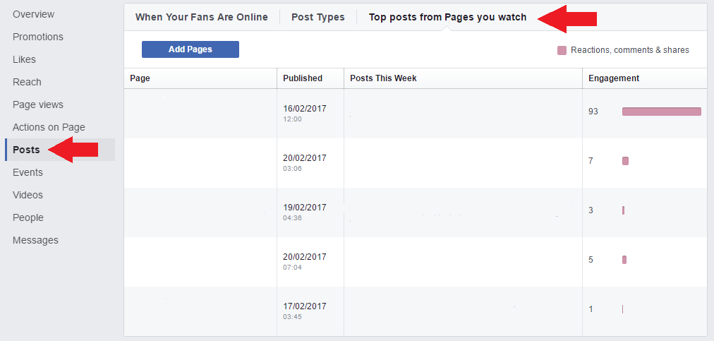 Facebook top posts