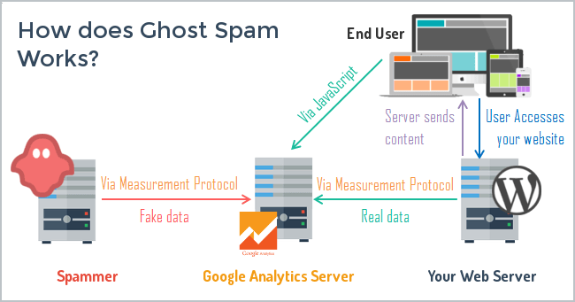 how to spot ghost spam in google analytics by Moz