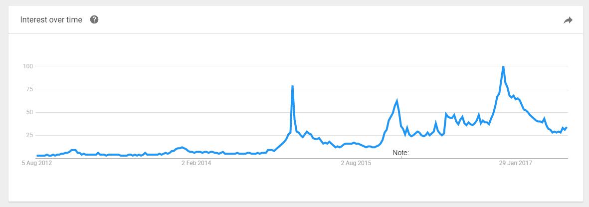 bath bomb trending on Google