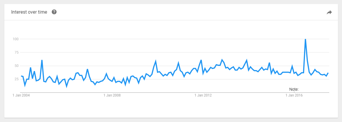 buy jewelry online google search trends