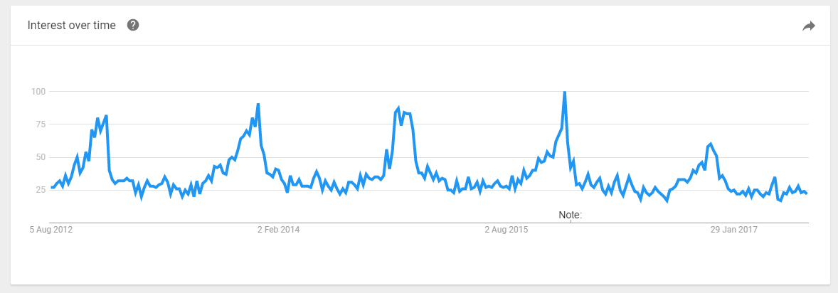 candle products trending on Google