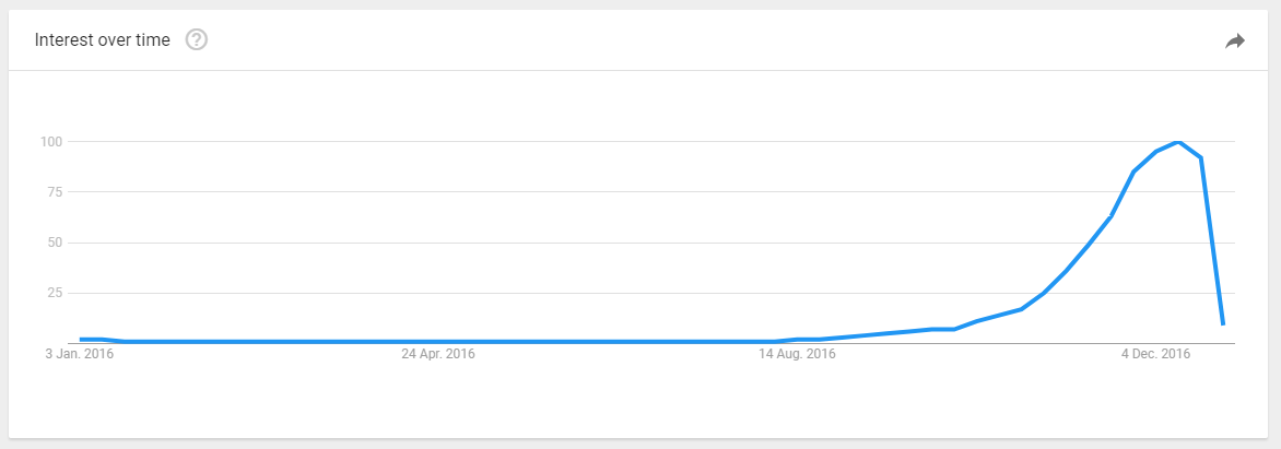 Chrsitmas Google search trends