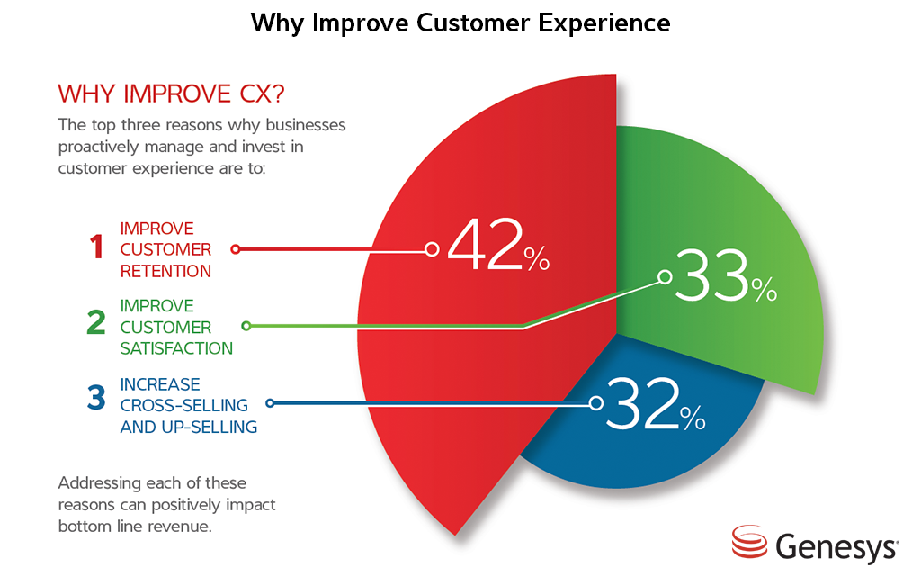 why improve customer experience
