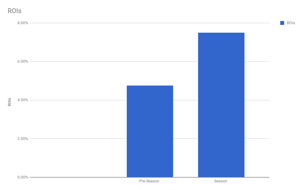 average ROI percentages for AdWords holiday ads