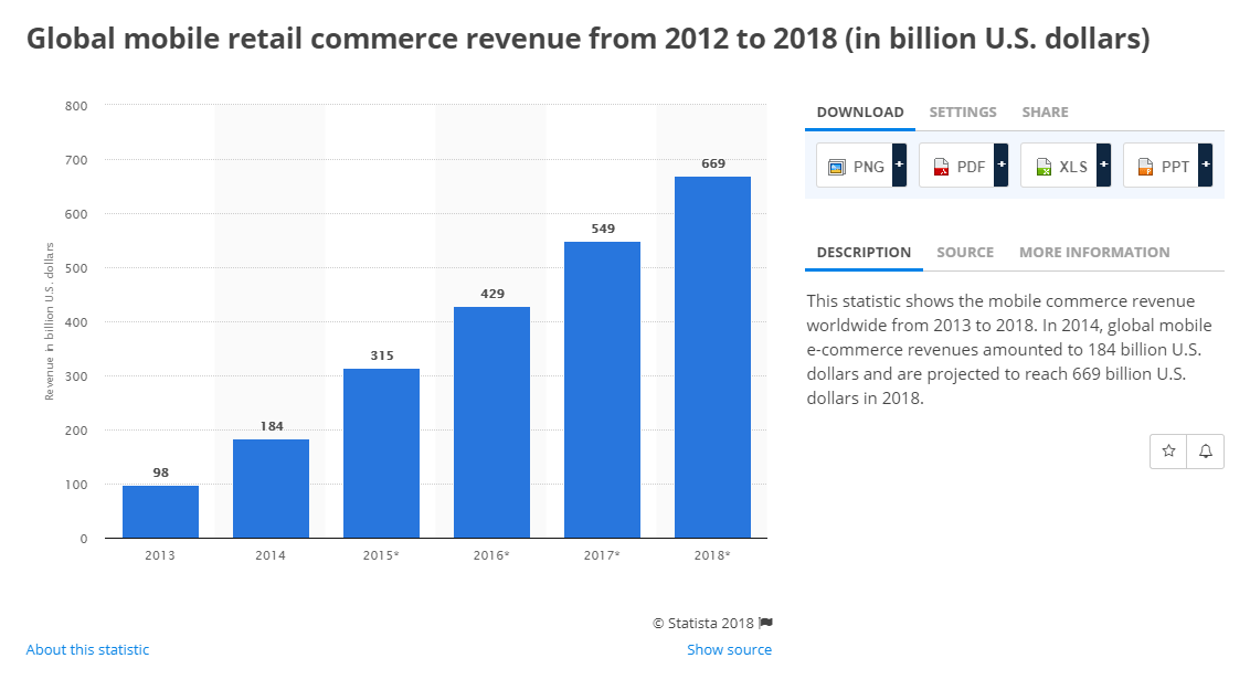 9 ecommerce trends that will shape 2018 - Mobel trends 2018 ...