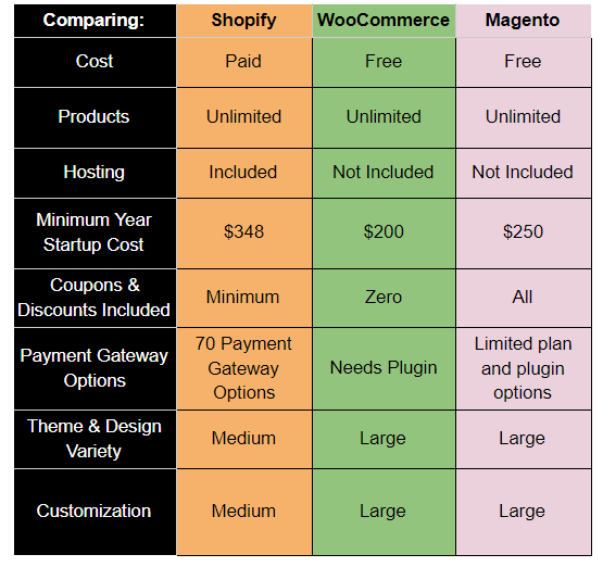Shopify vs Woocommerce vs magento