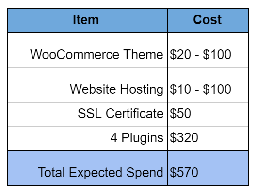 WooCommerce prices