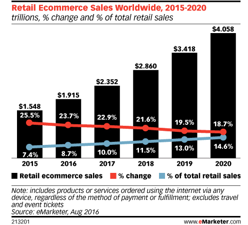 eCommerce sales per year
