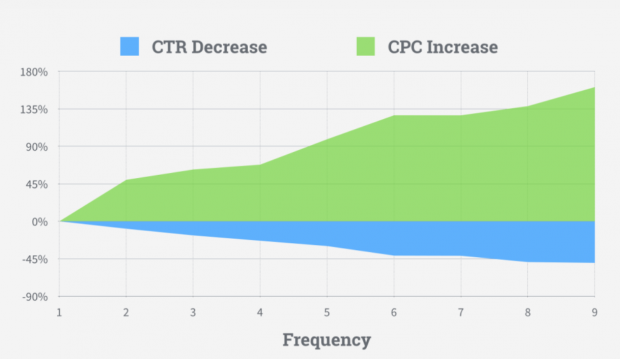 how Facebook ad frequency affects CPC