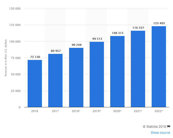 Online clothing store revenue per year