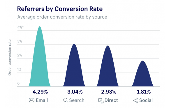 average conversion rates for ecommerce