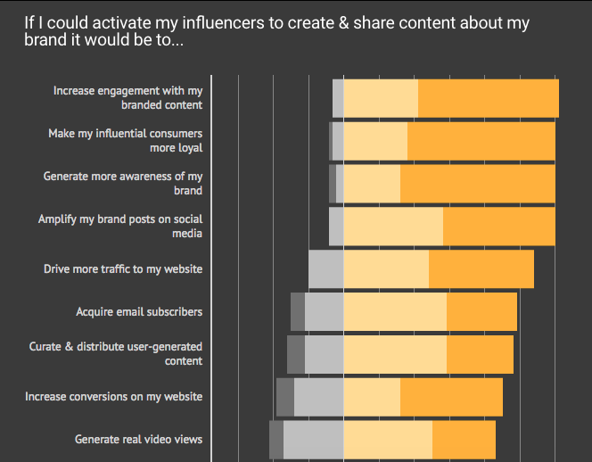 most popular influencer marketing objectives brands use