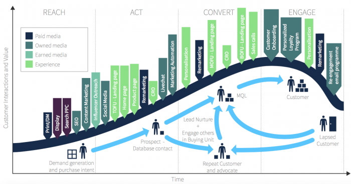 full lifecycle marketing activities