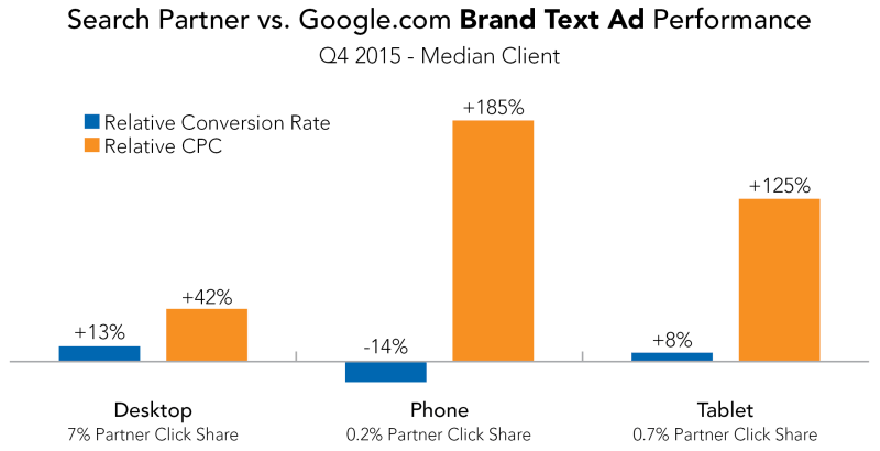 Search_Partner_vs_Google_Brand_Text_Ad_Performance-800x410
