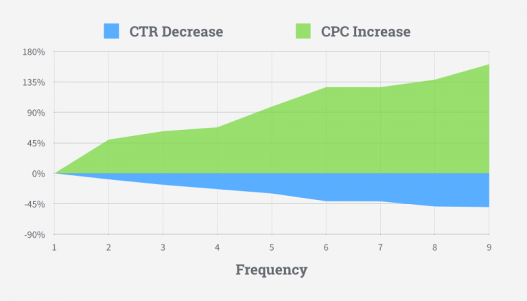 how ad frequency affects Facebook ad ROIs