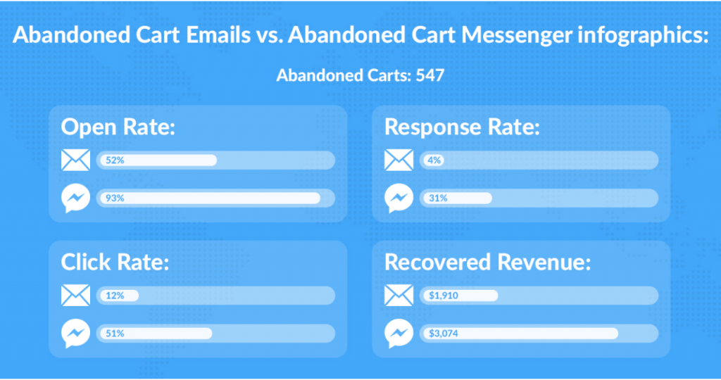 engagement rates between Messenger and email