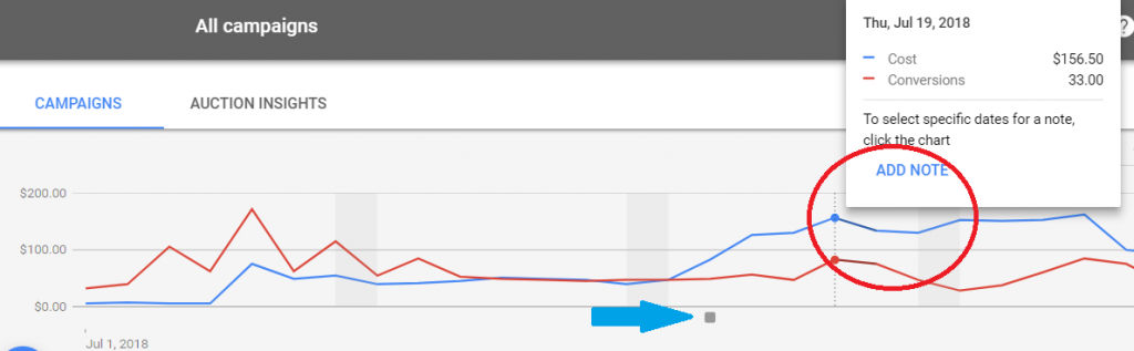 how to add notes to graphs in google ads