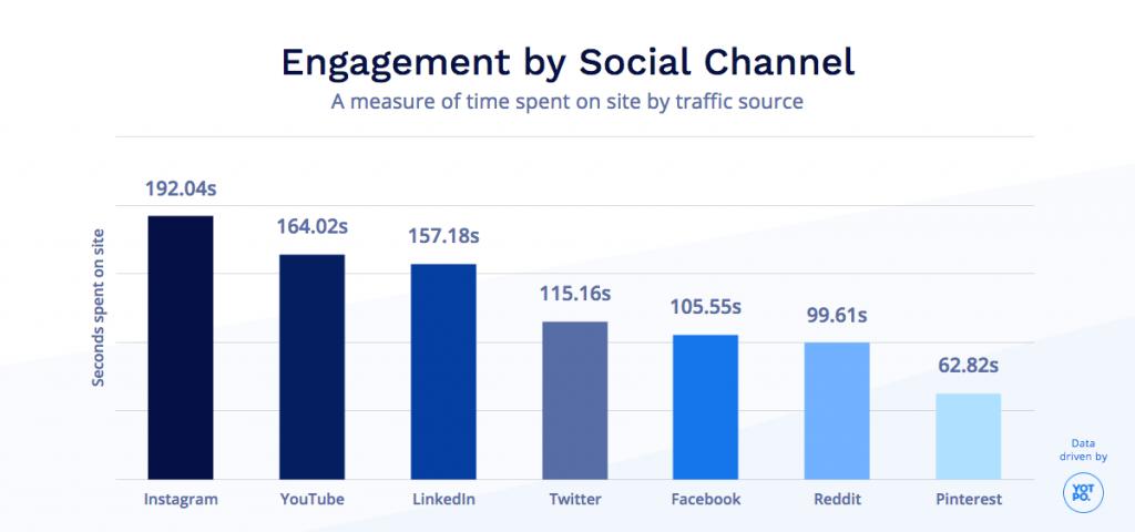 engagement stats per social media platform