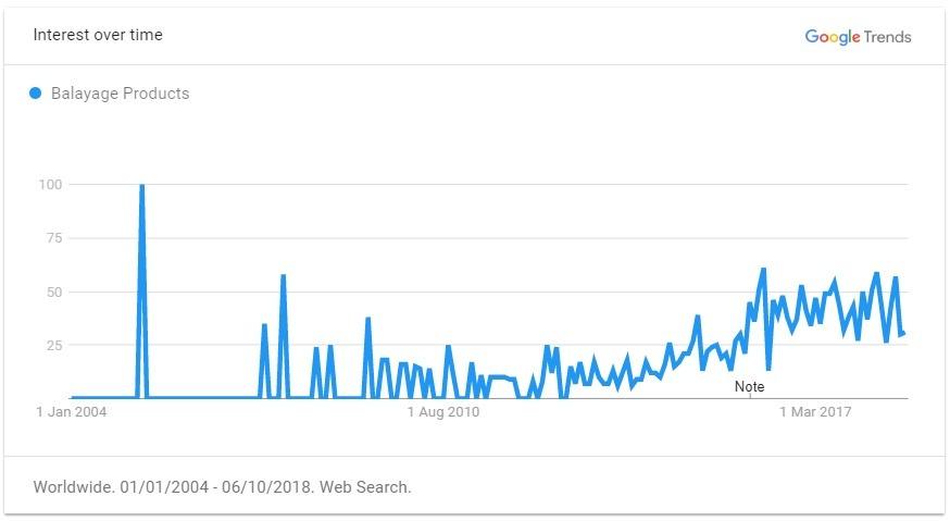 Balayage trend graph